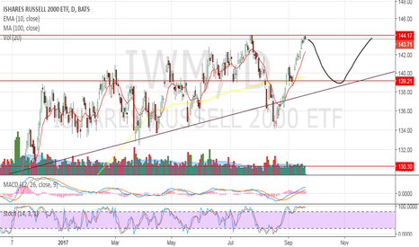 IWM: Back to the bottom of the trend line?