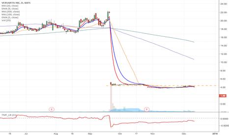 VSAR: VSAR - Speculative $2.50 March -18, calls for $0.50