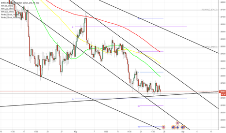 GBPAUD: GBP/AUD Channel Down at crosspoint