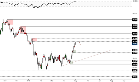 DXY: S&D