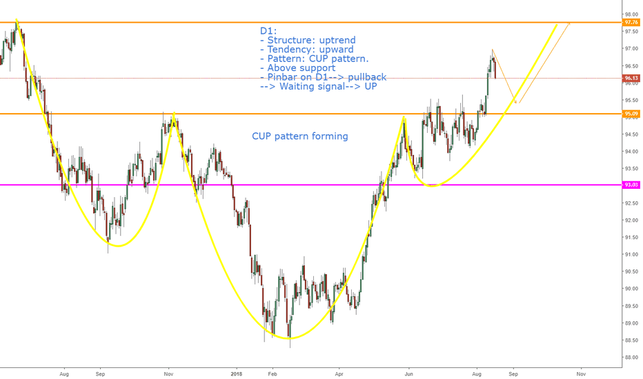 DXY: DXY, CUP Pattern on D1: Continuous uptrend !