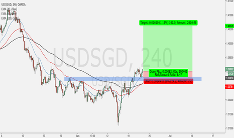 USDSGD: Here what I see on USDSGD