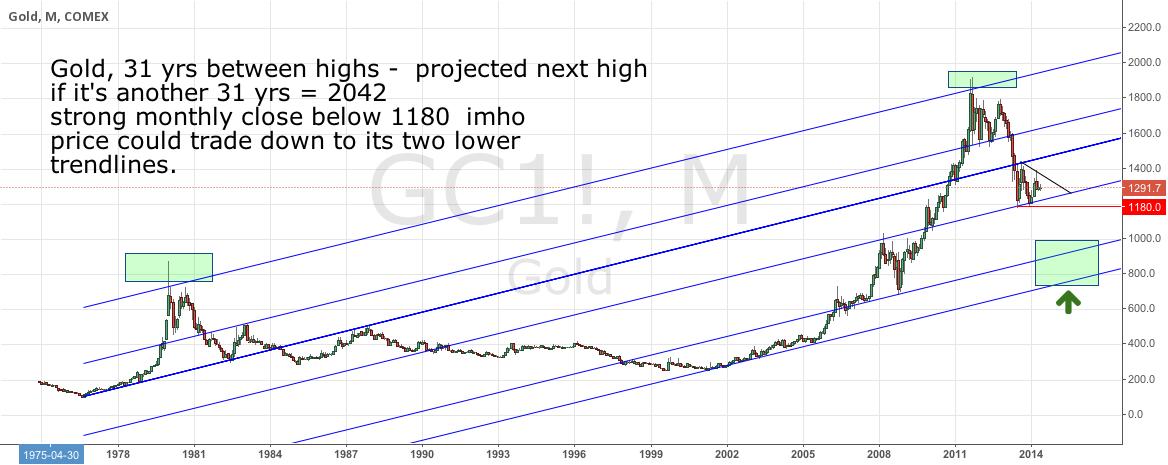 Gold Monthly Trendlines