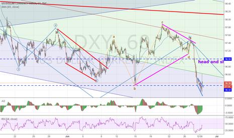 DXY: alternate view on dxy aka usdollar index