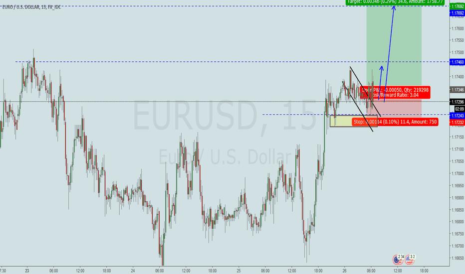EURUSD: #EURUSD# Long Breakout Trendline