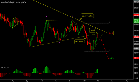 AUDUSD: retest trendline with pin bar after broken out trendline(sell)