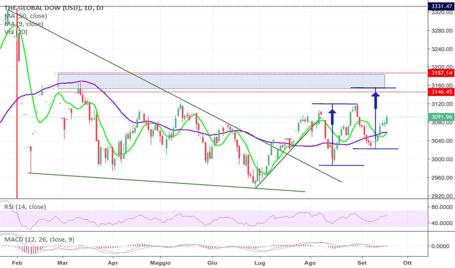GDOW: Global Dow vediamo se questa volta ce la fa!!!!
