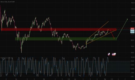 BTCUSD: Bitcoin/USD - Expanding triangle between demand and supply zones
