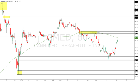CMED: Overall long impression on this stock with trading levels mapped