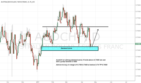 AUDCHF: Audchf long advice on Strong demand zone