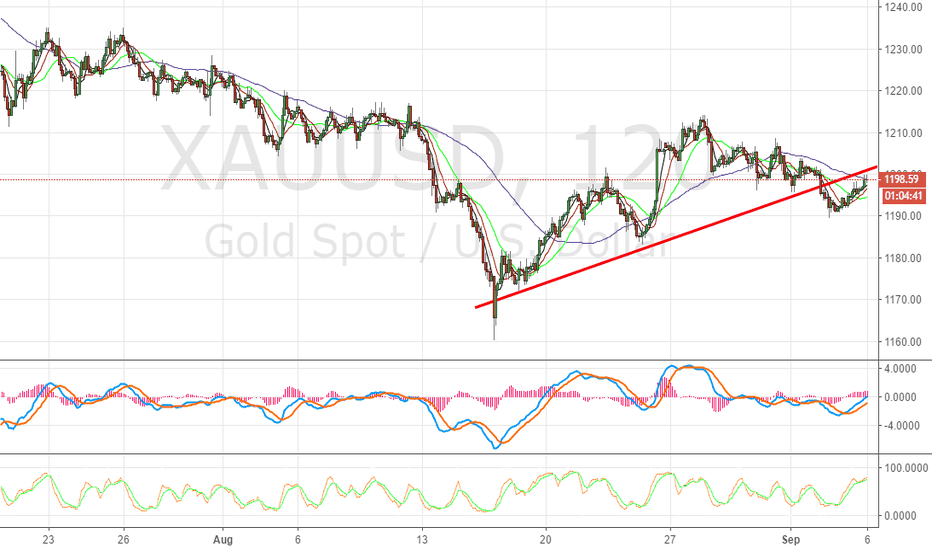 XAUUSD: Sell Gold At This Price