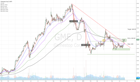 GME: GME break up of downtrend