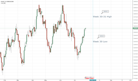XAUUSD: GOLD expected higher