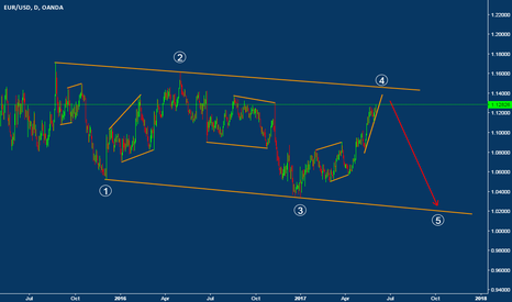 EURUSD: EURUSD Daily Chart Wave Count