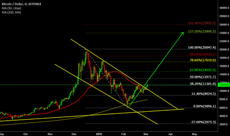 BTCUSD: BTCUSD are going to $24000 and beyond?