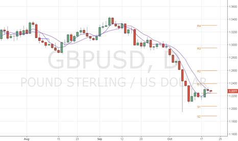 GBPUSD: GBP/USD – Strong support around 1.2240
