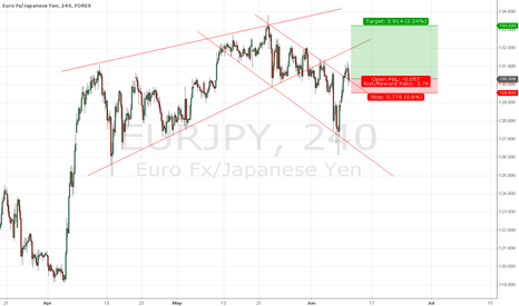 EURJPY: EURJPY breakthrough