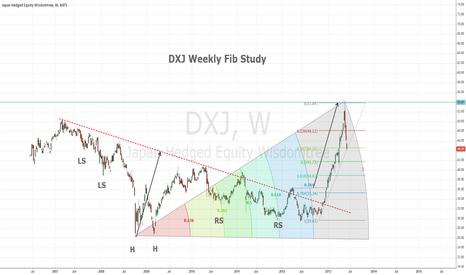 DXJ: DXJ Weekly Fib Study