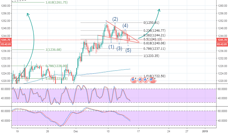 XAUUSD: GOLD - CONTINUATION PATTERN - FALLING WEDGE