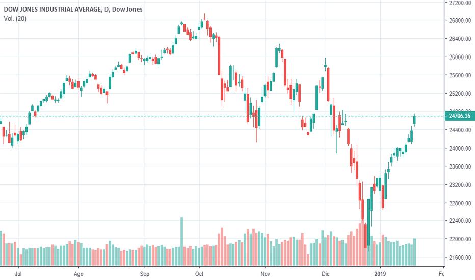 DJI: Análisis Técnico Dow Jones - 19  Enero 2019