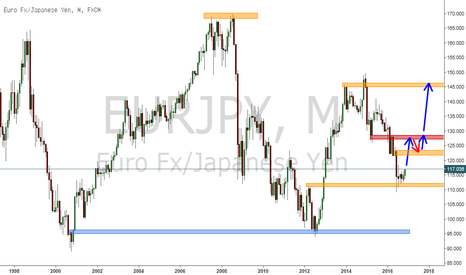 EURJPY: EURJPY- LONG long term Swing trade