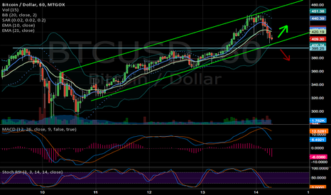 BTCUSD: A minor setback before shooting up?