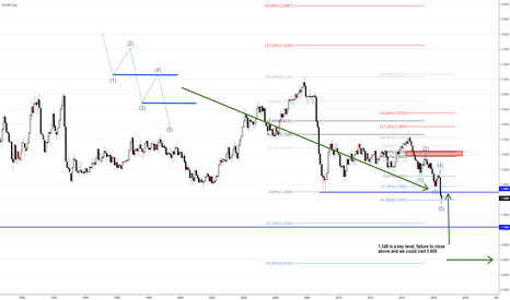 GBPUSD: GBPUSD still feels Bearish