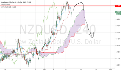 NZDUSD: waiting for short GU