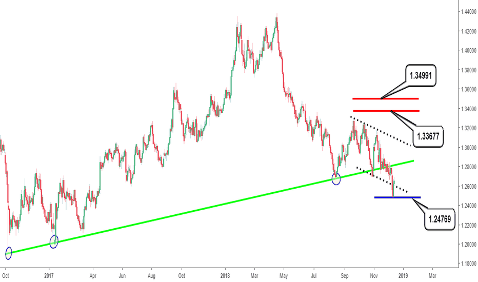 GBPUSD: GBPUSD to sell off for the rest of this year?