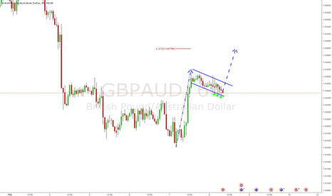GBPAUD: Descending wedge pattern on GBPAUD