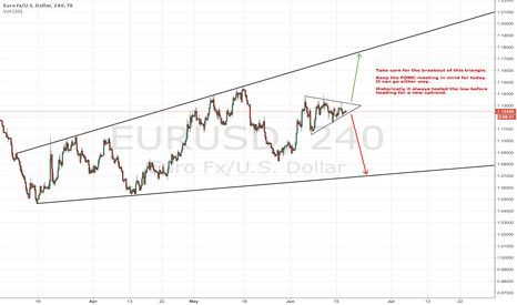 EURUSD: The FOMC-Day-Triangle