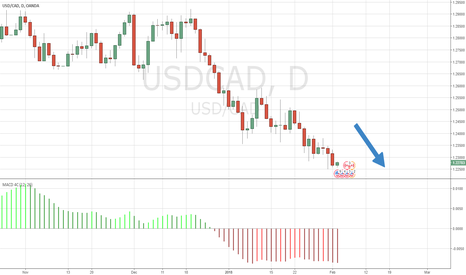 USDCAD: Trend is still down. 200 pips later