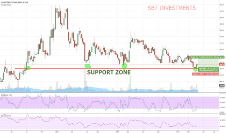 PERSISTENT: PERSISTENT SYSTEM - (LONG) WEEKLY MULTIPLE BOTTOM SUPPORT.