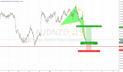 AUDNZD: AUD/NZD Bullish Harmonic Pattern