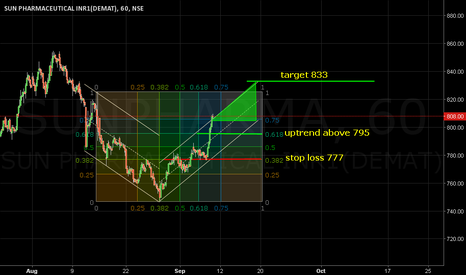 SUNPHARMA: Uptrend above 795. Target 833.