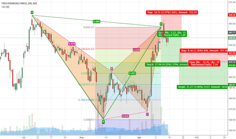 TATACHEM: TataChem - Bearish BAT