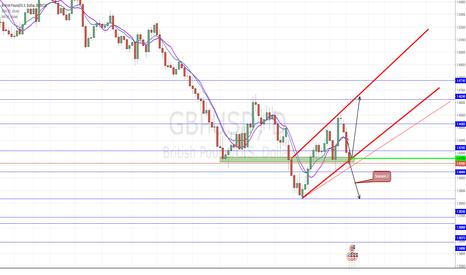 GBPUSD: Trade GBPUSD Carefully