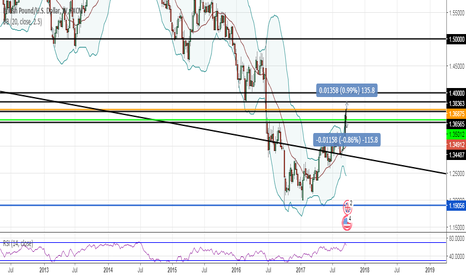 GBPUSD: Watch PA around 1.35 GBPUSD - potential short