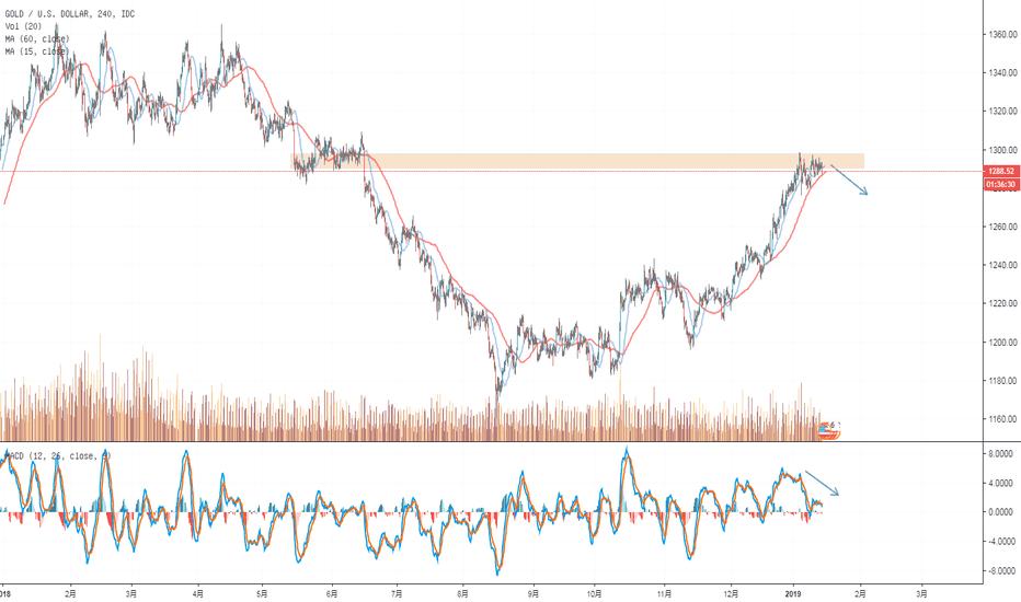 XAUUSD: 黄金短期看回调,中长期估计还是震荡吧
