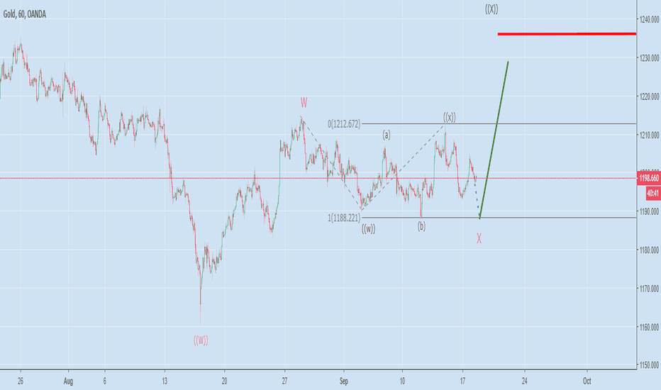 XAUUSD: Gold UP move close to unfold