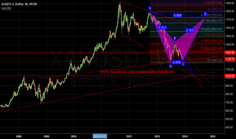 XAUUSD: WHAT NEXT >>> 1024 OR 1725