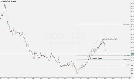 DDD: DDD Swing Trade