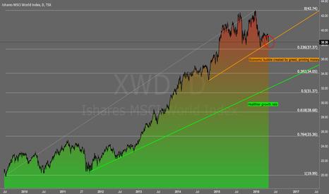 XWD: World Index... Equities is in Danger
