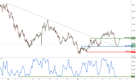 AUDUSD: AUDUSD approaching strong support, prepare to buy