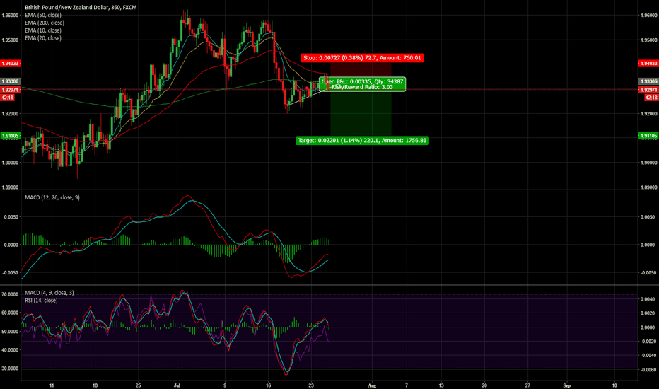 GBPNZD: GBP/NZD - 200 Pips Opportunity
