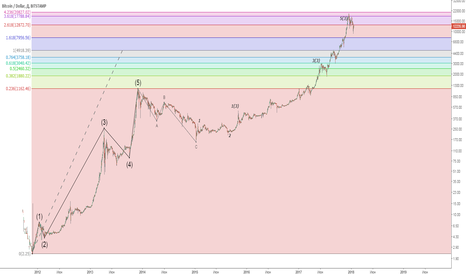 BTCUSD: Будет продолжение роста bitcoina
