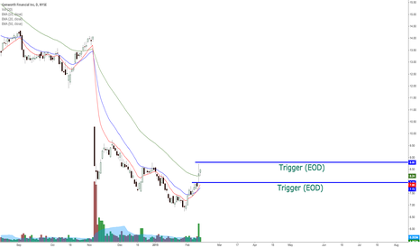 GNW: GNW potential bullish swing