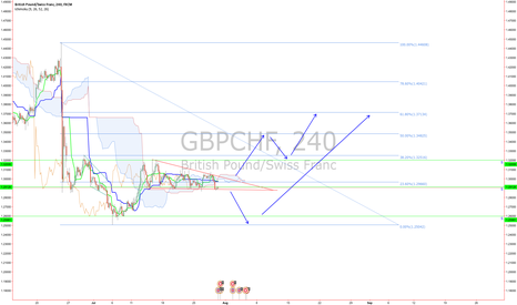 GBPCHF: GBPCHF Long or Short... Time will tell