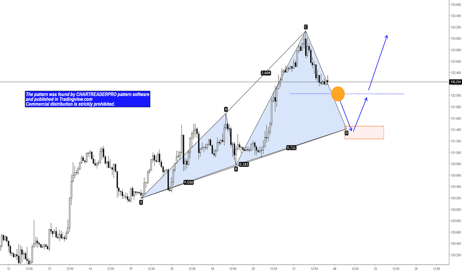 EURJPY: EURJPY Potential Bullish White Swan Formation and Long Opportuni
