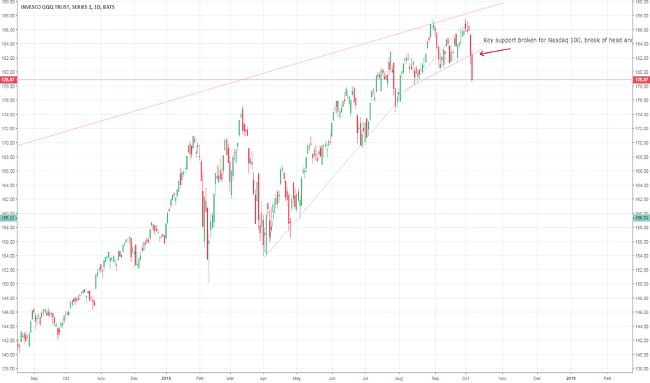 QQQ: QQQ neckline support broken